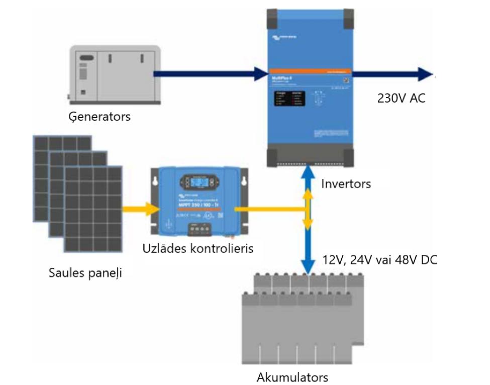 Autonomās saules paneļu sistēmas diagram