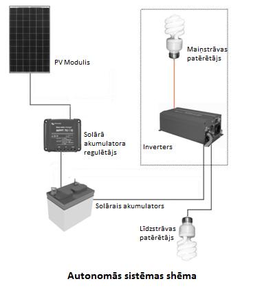 Autonomas sistēmas shēma