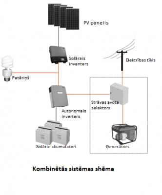 Kombinēto sistēmu shēma