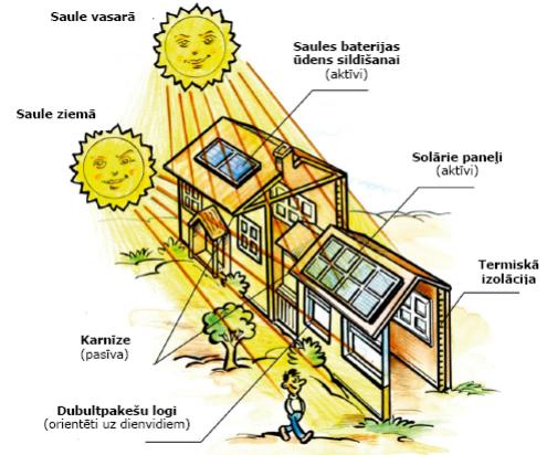 Rokasgrāmata par energoefektivitāti un atjaunojamajiem resursiem