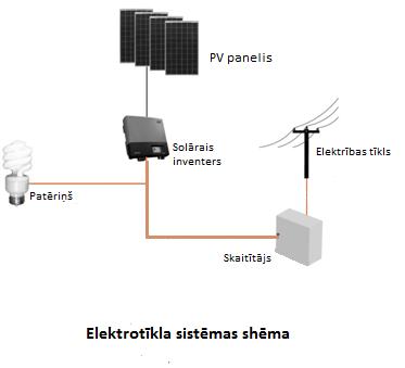 Elektrotīklām pieslēdzamās sitēmas