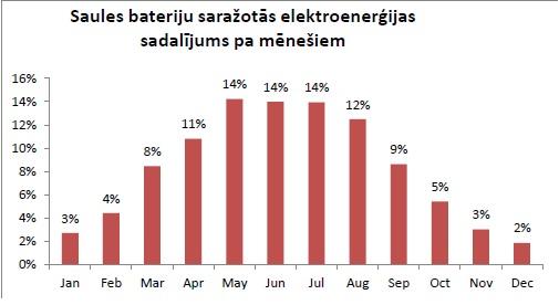 saules bateriju grafiks